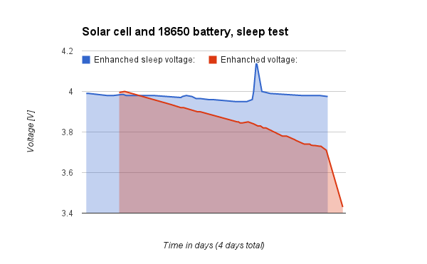 Figure 6: Power usage test